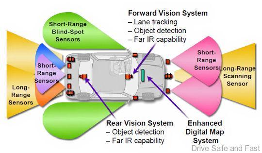 Autonomous-vehicle-sensors