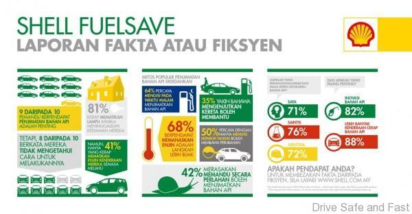 Shell FuelSave Fakta atau Fiksyen