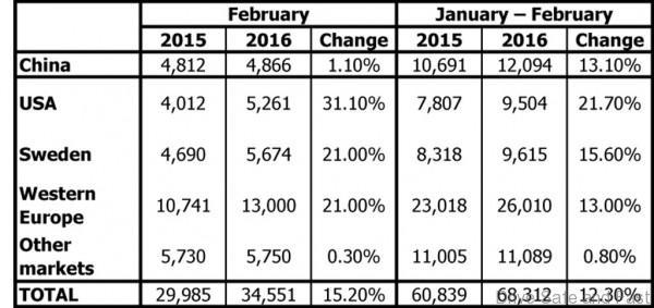 Volvo global sales 3
