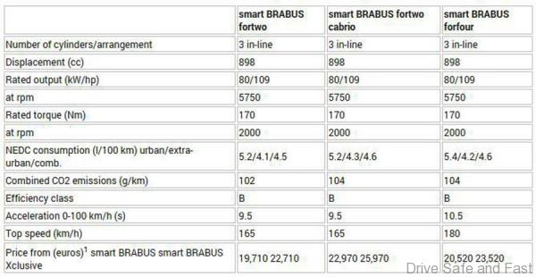 Brabus ForTwo 6