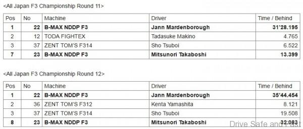 All Japan F3 Championship Results