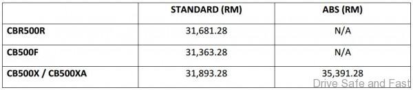 Honda CB 500 Series Price