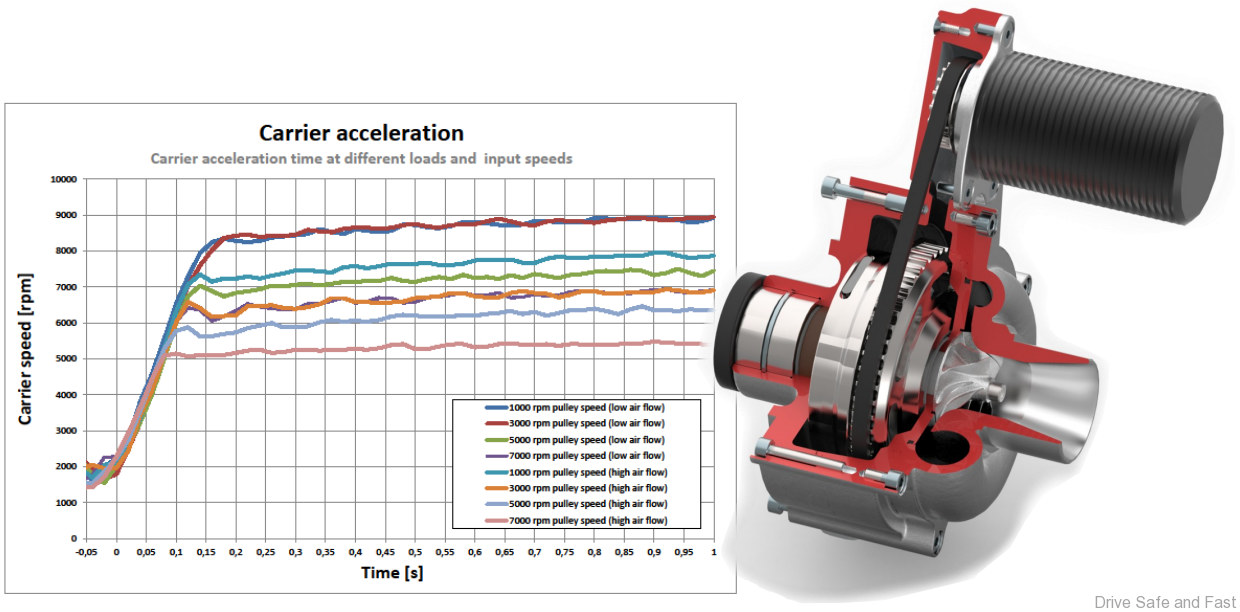 Once Driven Reviews >> Rotrex VC8 – electrically driven, infinitely variable, centrifugal supercharger – Drive Safe and ...