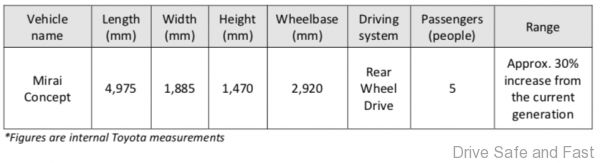 Toyota Mirai Concept 2020 table of details